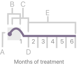 How do estrogen levels shift over a six-month period of LUPRON DEPOT therapy? When treatment begins in month 1, estrogen levels temporarily increase, which could lead to a temporary worsening of symptoms. From months 2-6 when the period stops, estrogen levels decrease after 1-2 weeks and you start to feel relief from endometriosis pain.